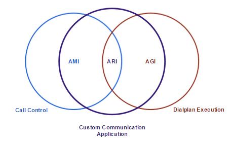 ARI - Asterisk REST Interface