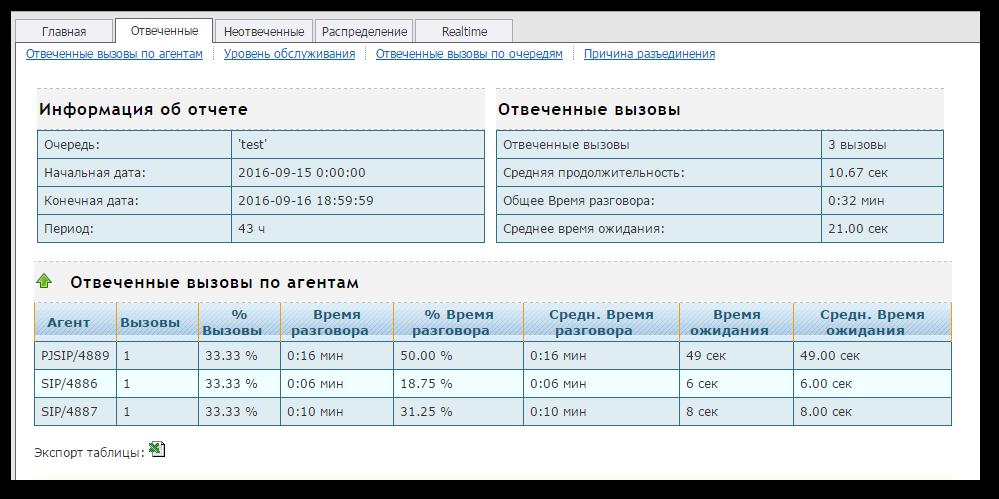 IP АТС Asterisk