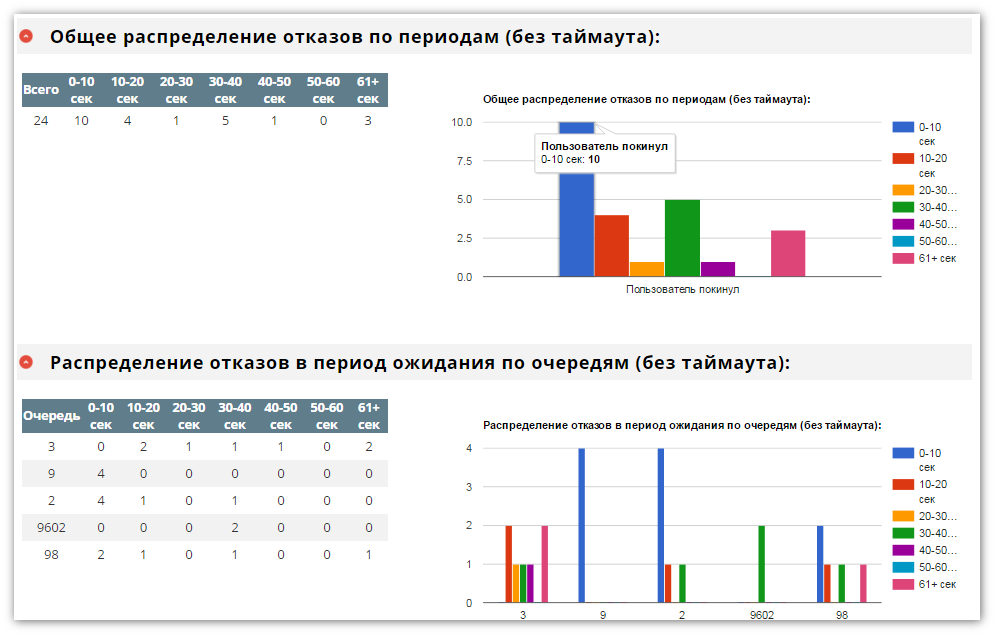asterisk-pbx.ru call center stats abandon