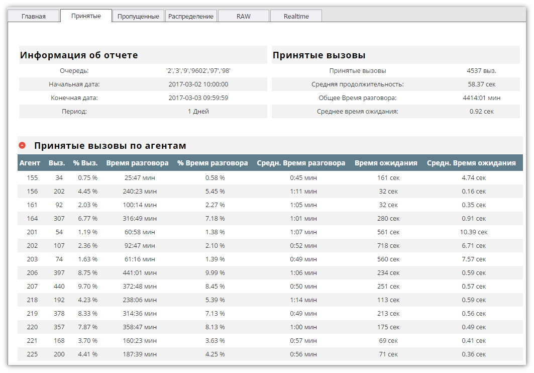 asterisk-pbx.ru call center stats answered